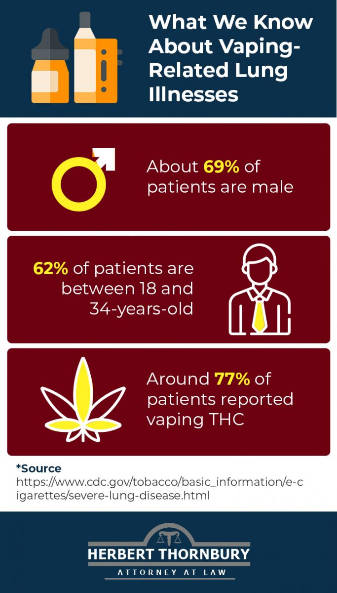 What We Know About  Vaping Illnesses Infographic